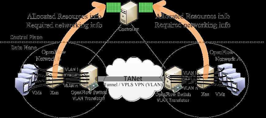 Use Case Importing the Xen architecture as the application with VLAN