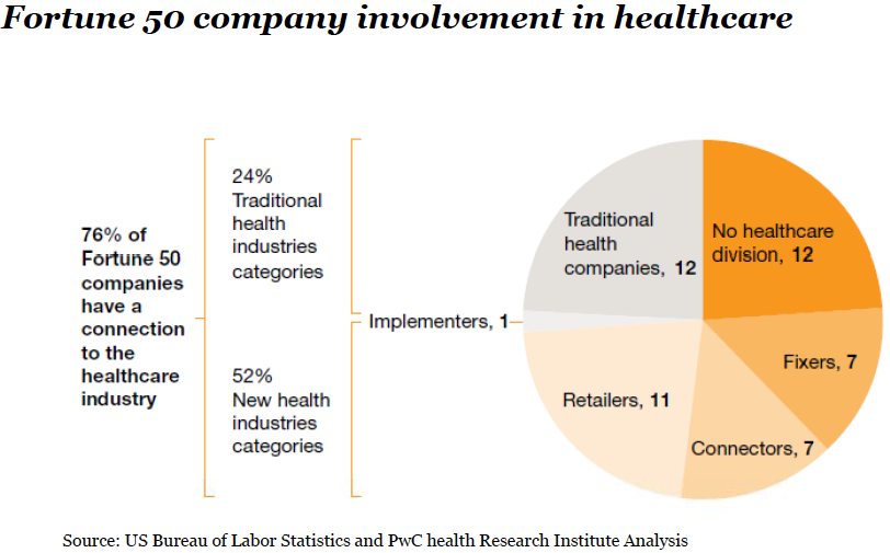 , 2011 Snapshot There is tremendous opportunity for non healthcare firms to provide