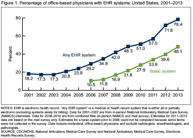 Adoption of basic EHR systems by office based