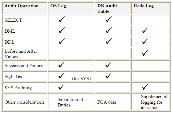4.4 Audit Vault Source It is the db/application whose audit trail tables, database operating system audit files, and database redo logs to capture before or after value changes are being captured.