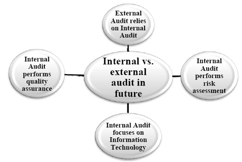 Master thesis auditing