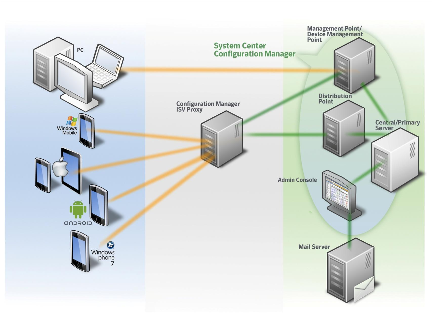 Unified Management with