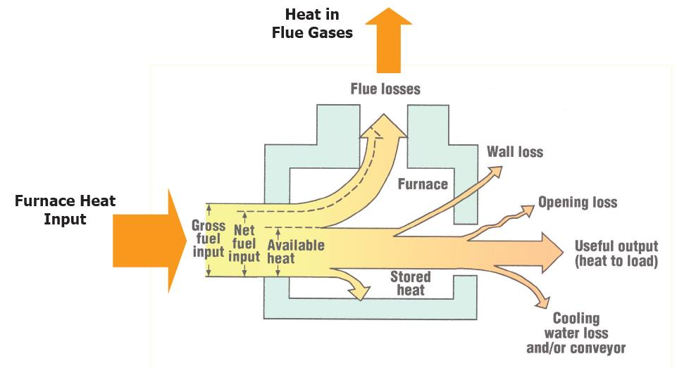 Using a re-melting furnace as an