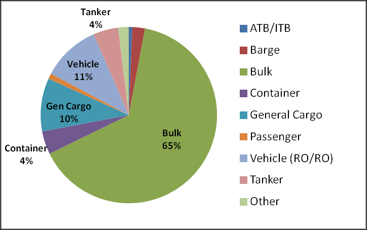 ShippingTrends Arrivals - Vessel Types (2011) Bulk carriers account