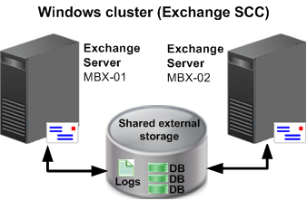 Introduction Figure 6 on page 25 illustrates a CCR combined with SCR. Figure 6 CCR combined with SCR deployment Single Copy Cluster (SCC) SCC is a more typical Windows cluster configuration.