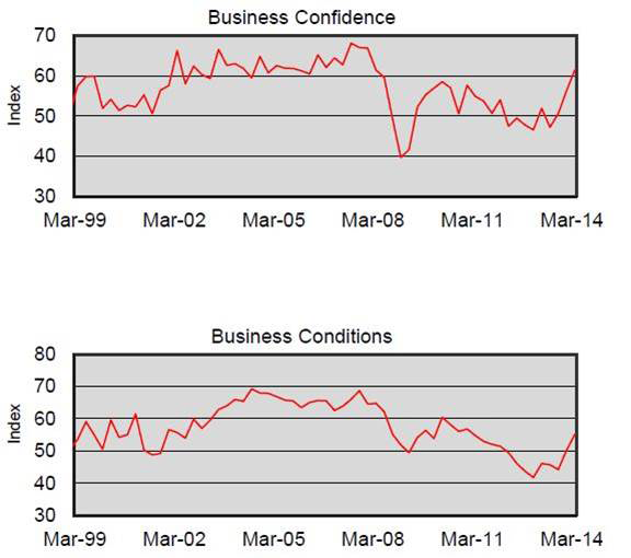 Published by Master Builders Australia, the March quarter National Survey of Building and Construction saw the level of confidence rise to levels of higher than 60.