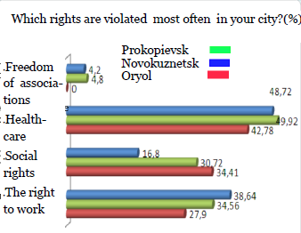 data from the questionnaire, the right to work was named as one of the violated very often (from 28 to 39% in three of the researched cities). Pic.1.
