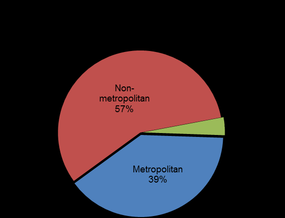 Of the trained, how many are from metropolitan or from non-metropolitan regions?