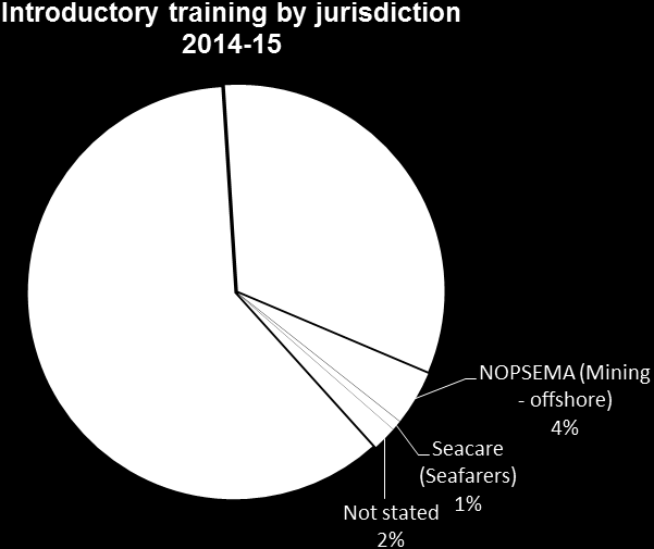 Figure 4: Out of all trained (4115 persons), 61 per cent were governed under WorkSafe jurisdiction, 32 per cent under Resource Safety