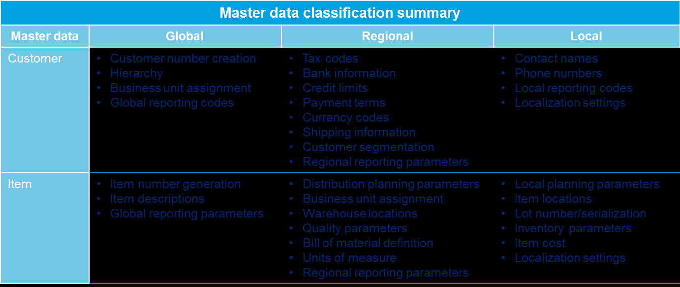 Master data geographical attribute summary (i) Utilizing geographical attributes can help in limiting and controlling the data users have access to modify.