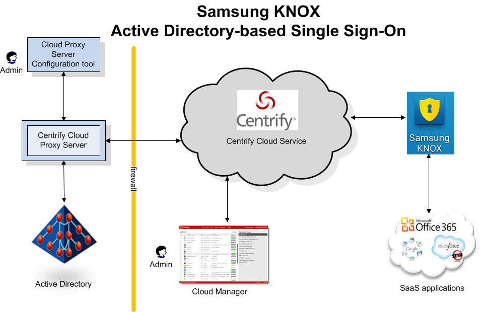 Here s how the main components in the Samsung KNOX Active Directory-based Single Sign-On architecture work together: An overview of the Active Directory-based Single Sign-On Architecture In addition,