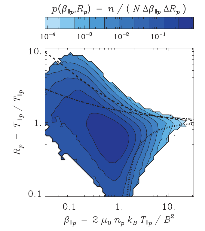 Proton temperature anisotropy in the solar wind Maruca et al.