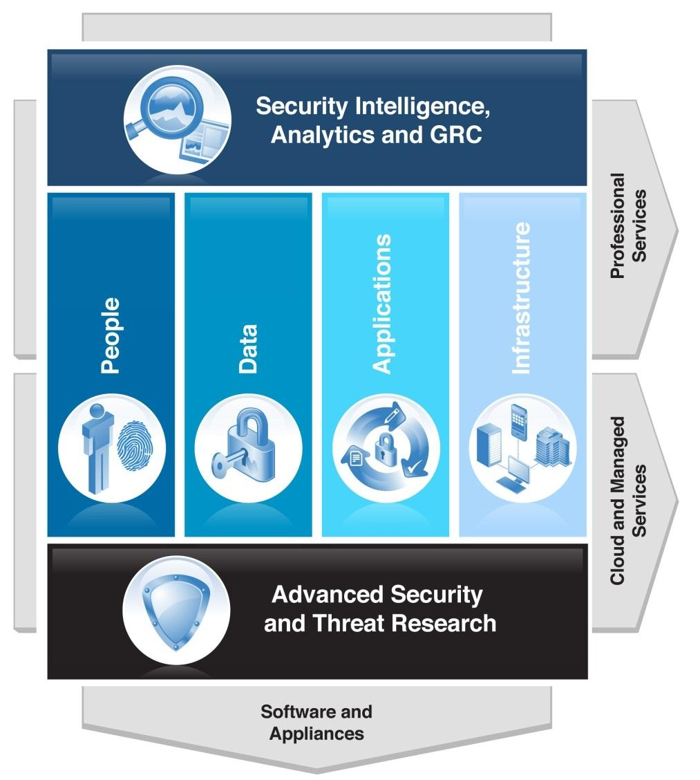 14 IBM Security: Delivering Intelligence, Integration and Expertise across a Comprehensive