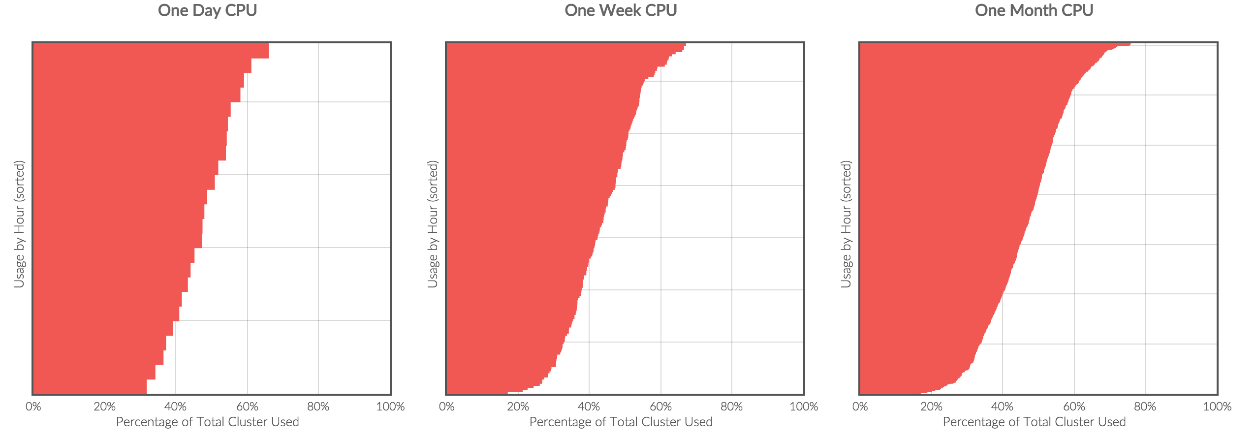 Below is another image from the Pepperdata Dashboard that shows CPU utilization for a day, a week and a month, sorted from highest to lowest on percent of utilization.