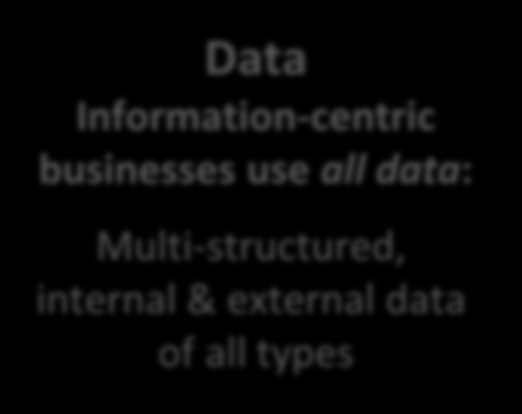 Expanding Big Data Requires a New Approach 1980s Bring Data to Compute Now Bring Compute to Data Compute Compute Compute Data Data Process-centric businesses use: Structured data mainly Internal