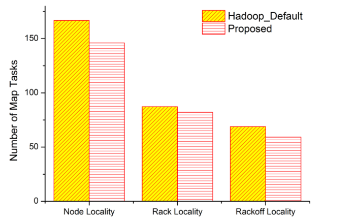 4.2. Performance Results Figure 3 shows comparison of the map phase completion time of map phase between proposed scheme and Hadoop default. For 6 jobs, 216 map tasks are spawned.