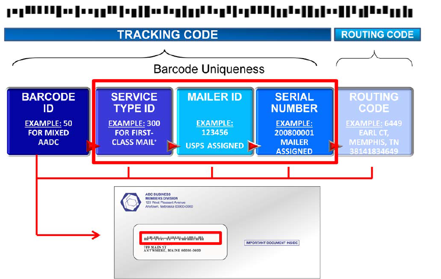 THE USPS ESTIMATES THAT ABOUT 40 MILLION PEOPLE MOVE ANNUALLY AND THAT RESULTS IN AN UNDELIVERABLE RATE OF ABOUT 5%. When should you generate your Intelligent Mail barcode?