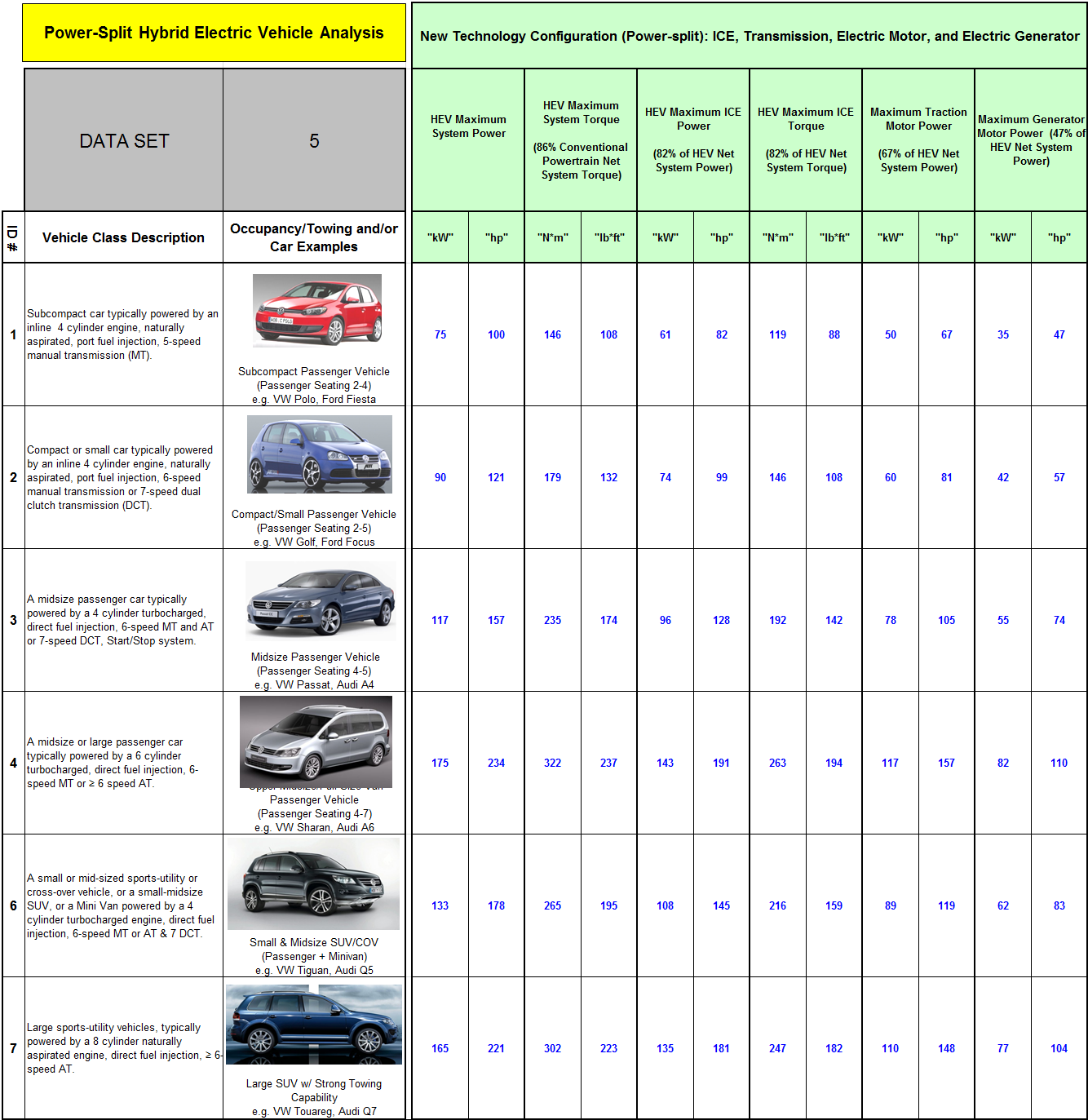 Page 123 Table G-2: Power-split Vehicle Segment Attribute Database