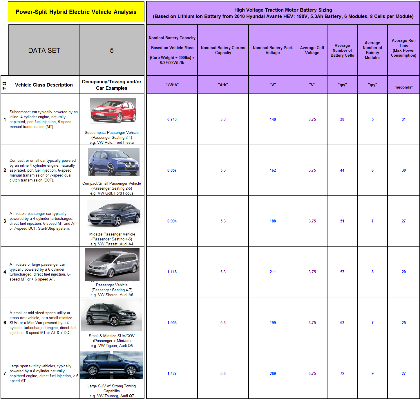 Page 124 Table G-3: Power-split Vehicle Segment Attribute