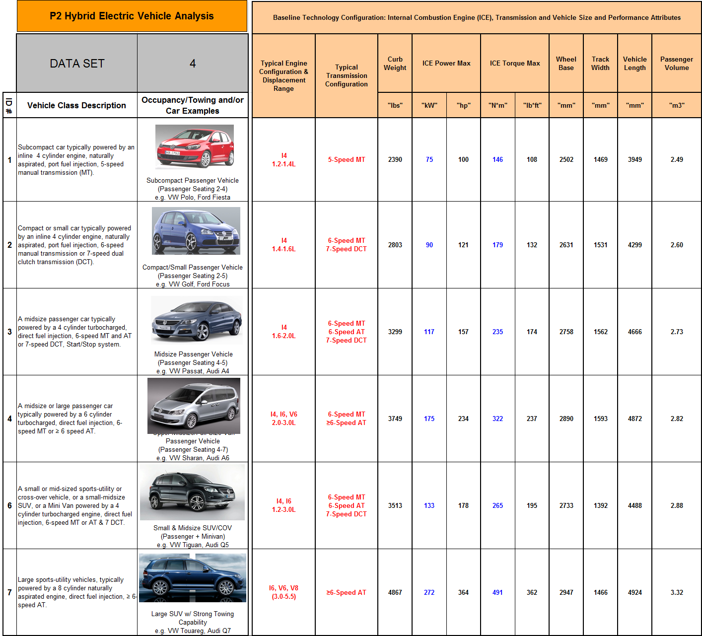 Page 125 Table G-4: P2 Vehicle Segment Attribute Database