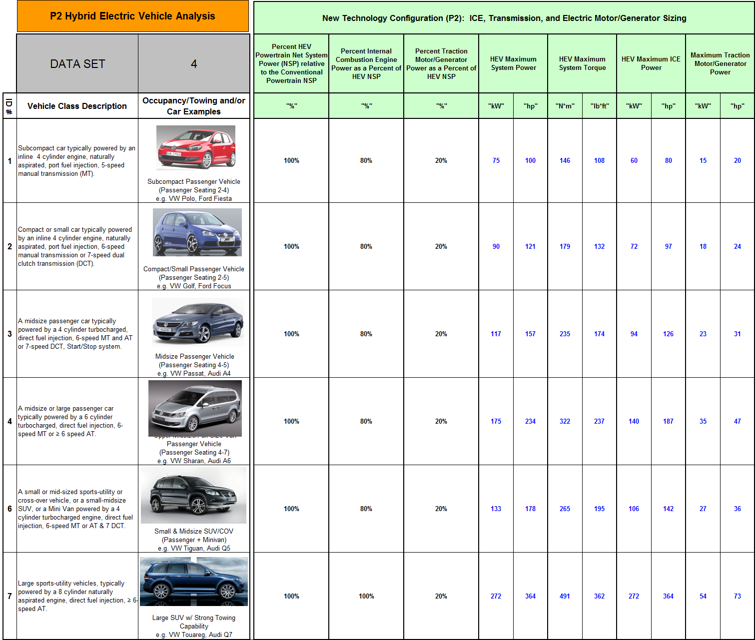 Page 126 Table G-5: P2 Vehicle Segment Attribute Database File,