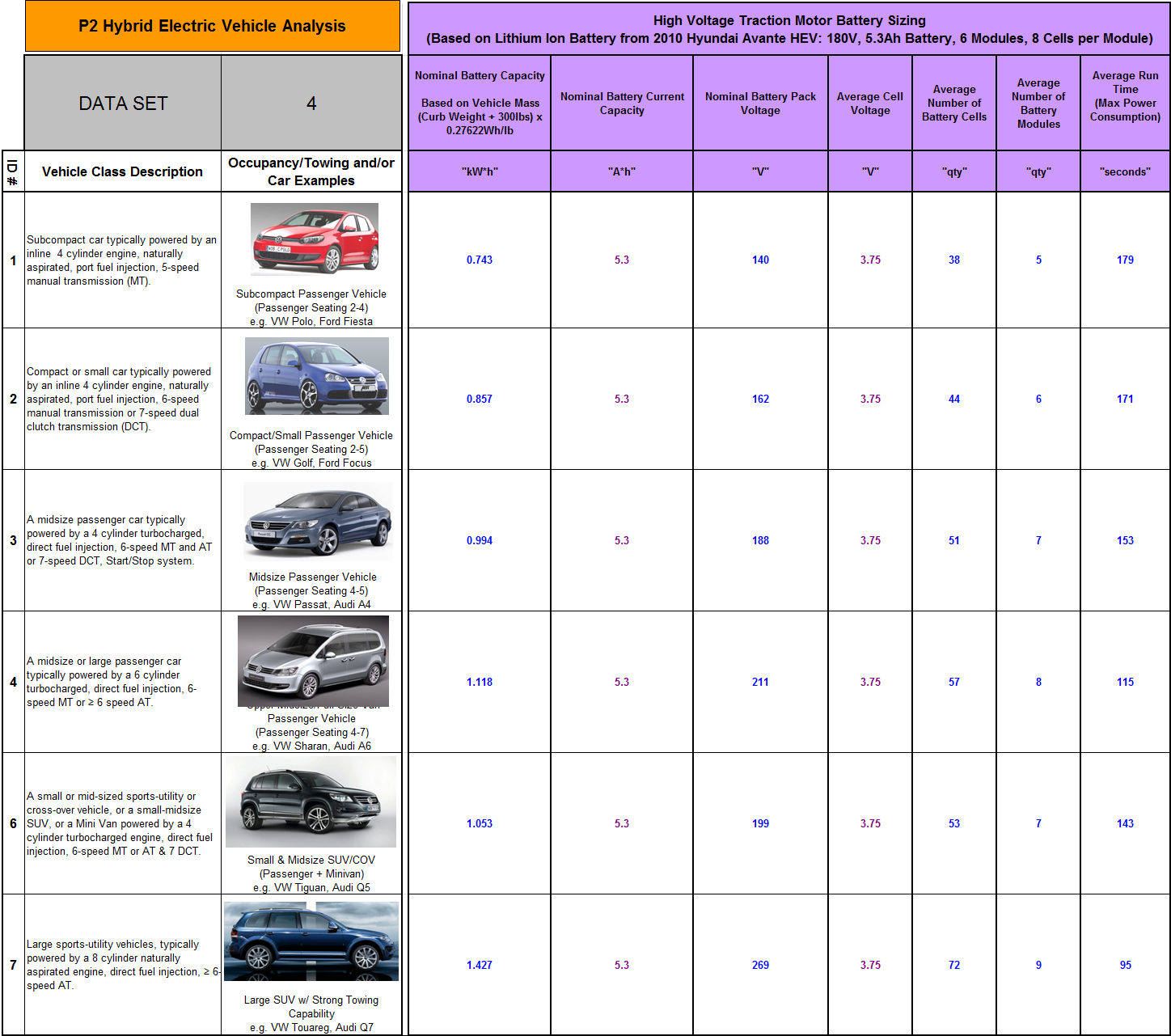Page 127 Table G-6: P2Vehicle Segment Attribute Database