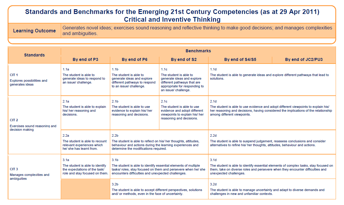 Standards & Benchmarks related to Critical & Inventive Thinking DRAFT Copyright Ministry of Education, Singapore Standards & Benchmarks for 21C Competencies The Standards are aspirational statements