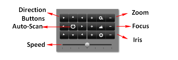 If PTZ camera and protocol supports it, you may also click the Auto-Scan button to test its function. PTZ controls buttons are shown in Figure 66. Figure66 PTZ Controls Button 5.