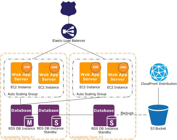 Amazon Web Services AWS Elastic Beanstalk Uses other AWS services: Amazon EC2, Amazon S3, Amazon