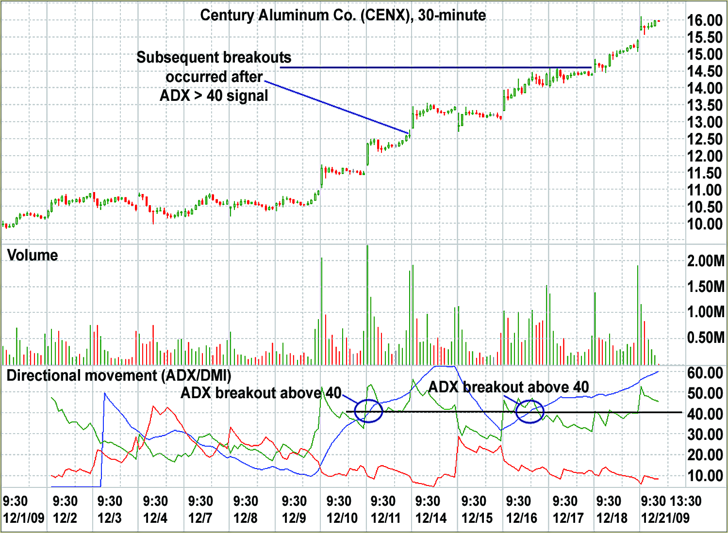 FIGURE 2: PATTERN CONFIRMATION than direction, the ADX line will move up sharply during sell-offs as well as up moves.