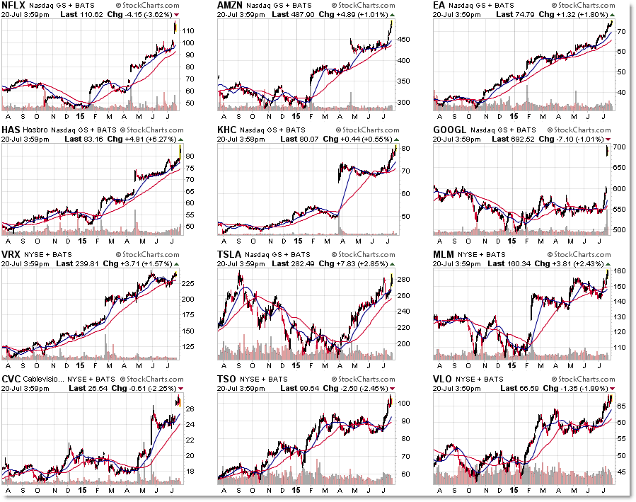 4 July 20 Power Trenders Strong Trending Stock Scan We're seeing the NEW top twelve relative strength leaders (via algorithm) in trending markets and the general expectation is to buy retracements or