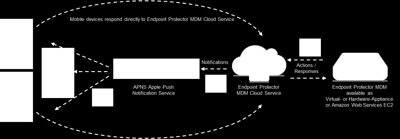 8 Endpoint Protector Mobile Device Management User Manual What is Apple APNS?