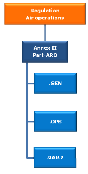 2.4 ANNEXE II - PART ARO Scope In particular, PART ARO (ARO.GEN.