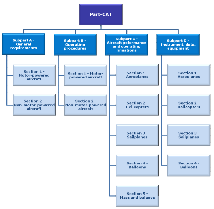 2.6 ANNEXE IV - PART CAT Scope & Structure PART CAT contains the technical requirements for commercial air transport operations of aeroplanes, helicopters, sailplanes and balloons.