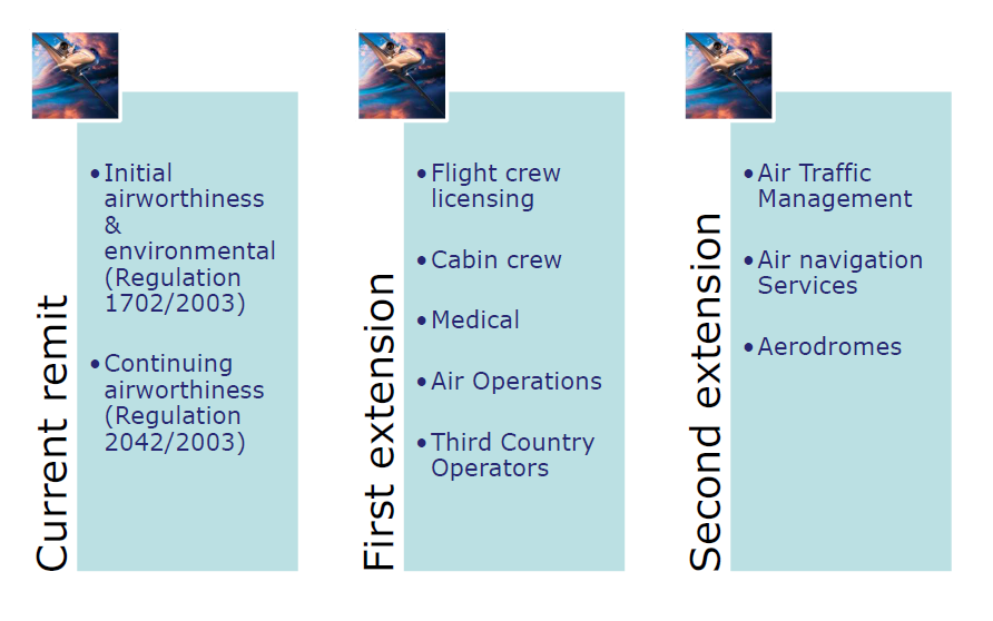 1 ORGANISATION OF THE NEW EASA REGULATIONS 1.1 TOTAL SYSTEM APPROACH The Total System Approach is based on the fact that the aviation system components are part of a single network.
