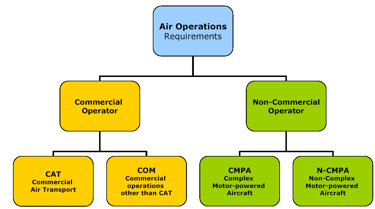 2 THE AIR OPERATION REGULATION 2.