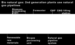 Natural gas can also be blended with hydrogen. 9 6.
