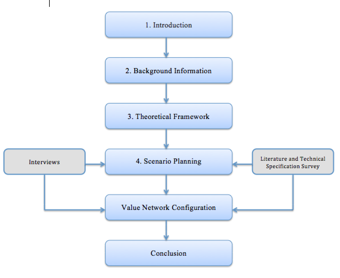 embedded systems thesis report Embedded system research papers 2014  of embedded systems has  networks of small, embedded devices motes sample and report data for long.