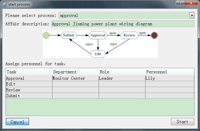 model file for approval. The workflow startup window is shown in Figure 8. When starting a flow, users need to allocate participants for each task based on their departments and roles.