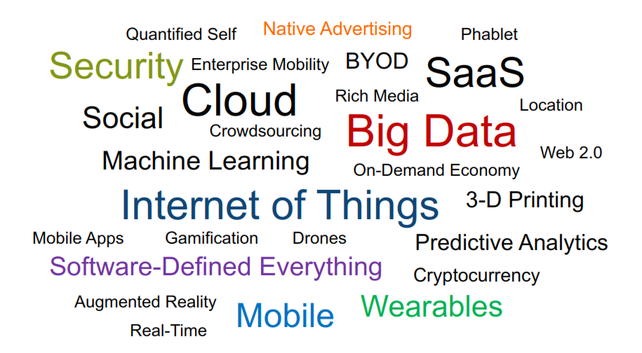 Where does IoT fit?