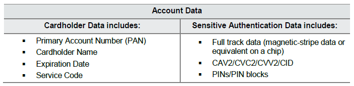 sensitive payment data