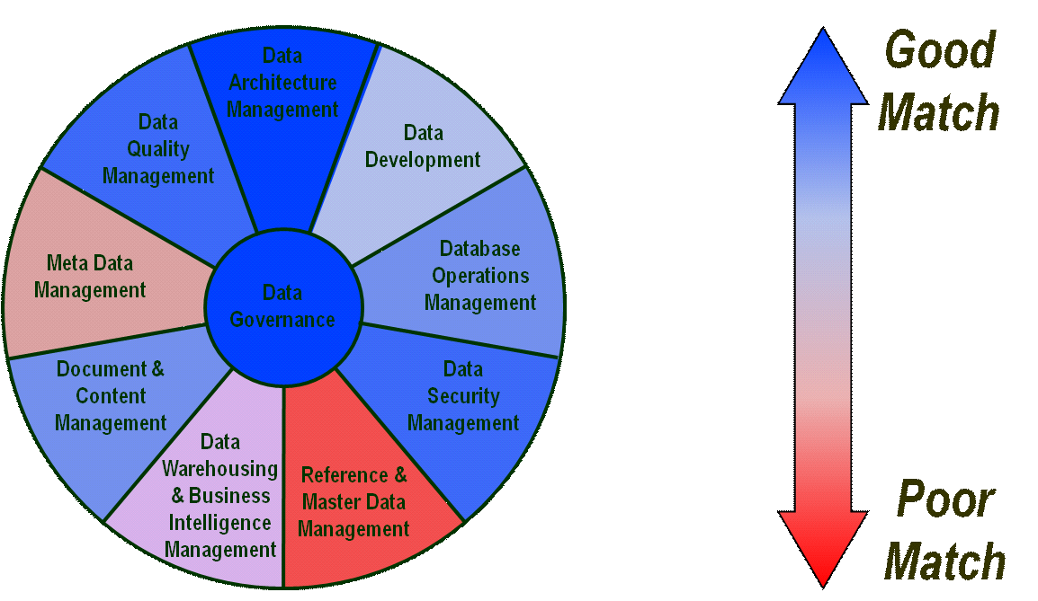 different aspects of a well, it is not surprising that the data models adopted by the tools they use have incompatible definitions for how a well is represented.