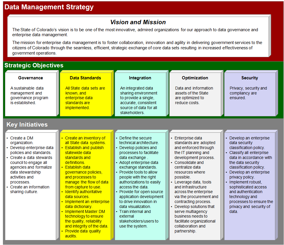 Table Of Contents State Colorado Data Strategy Pdf Security Definitions 22 Strategic Vision The S Is To Be One Most