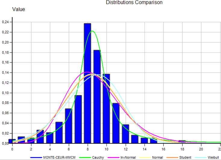 Non-normal distributions Mapping Risk Factors to best fit Distribution The best fit is given by the Cauchy