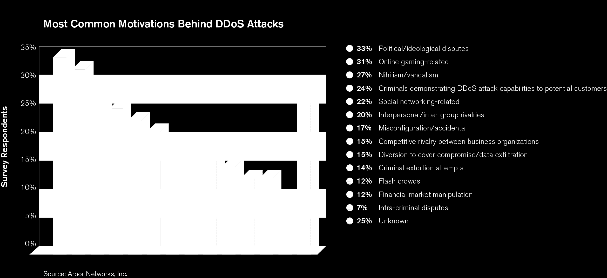 attacks motivated by extortion, competitive rivalry or as a cover for data exfiltration.