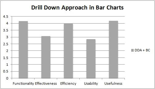 The Figure 3 shows the effectiveness of visualization features for drill down approach in column charts. The length of bars corresponds to the mean values of the user s responses.