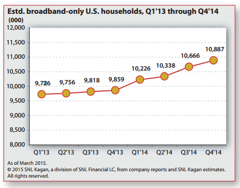 Broadband Only Households Increasing Large HSD gains have been accompanied by the emergence of broadband-only homes in the last two years.