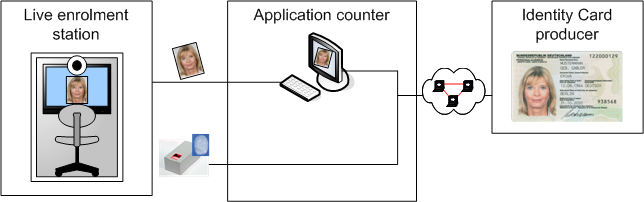 Application Profiles for German Identity Documents 3 Alternatively, the image can be taken by a live enrolment station as demonstrated in figure 3-2.