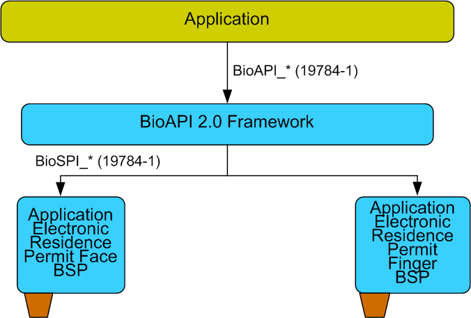Application Profiles for German Identity Documents 3 Software Architecture Overview The application is using the biometric functionality through a BioAPI 2.0 Framework.