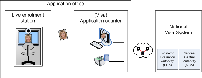 Application Profiles for Biometric Visa 4 Process overview For the application of a Biometric Visa a photograph as well as all available fingerprints of the applicant have to be captured